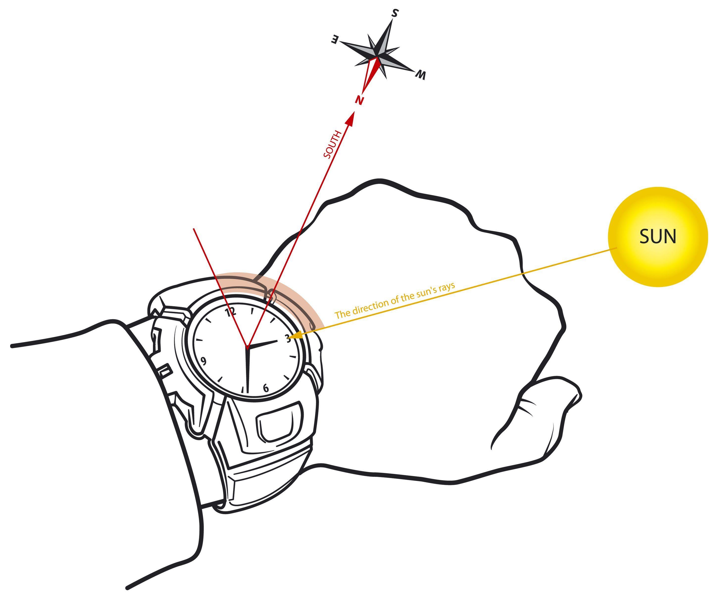 Orientarsi con l'orologio