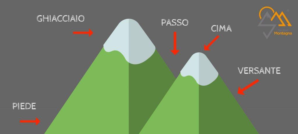 come si sono formate le montagne